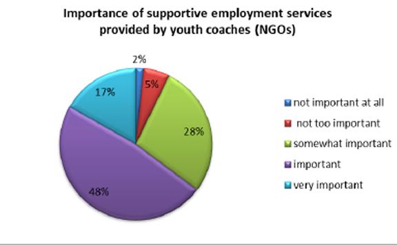 Short Summary Survey